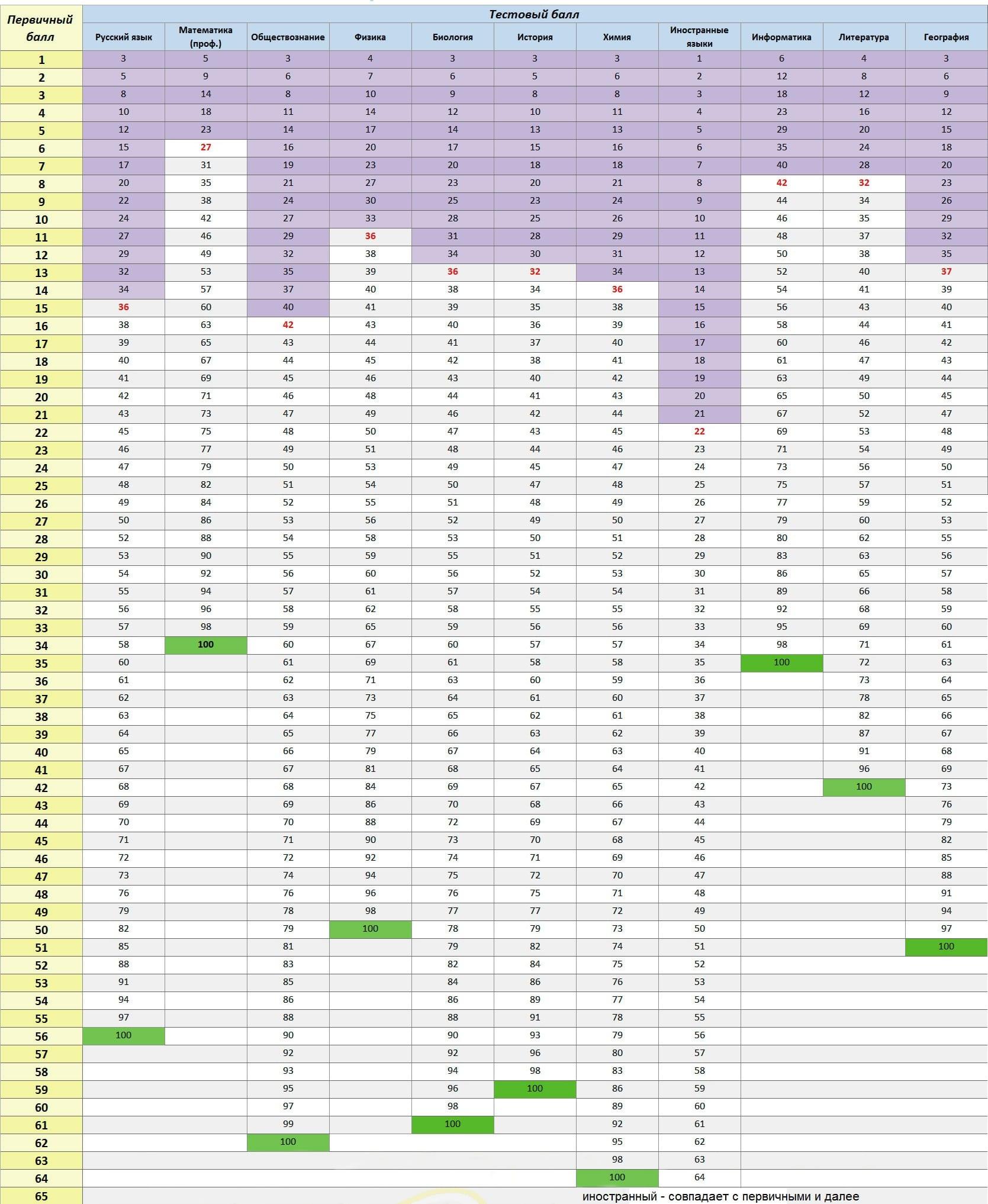 Огэ по физике шкала перевода тестовыз баллов в оценки